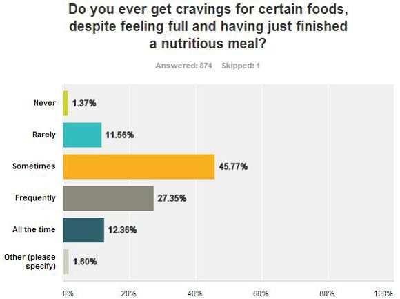 Envie de manger certains aliments malgré le sentiment de satiété