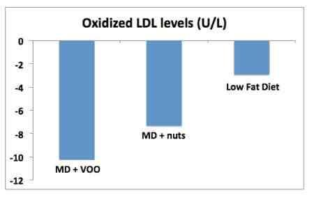 niveaux de ldl oxydés