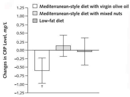 Régime méditerranéen et facteurs de risque cardiovasculaires