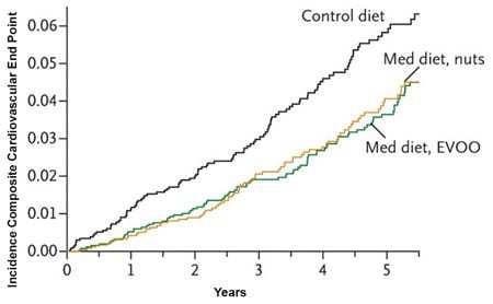 maladie cardiovasculaire et régime méditerranéen