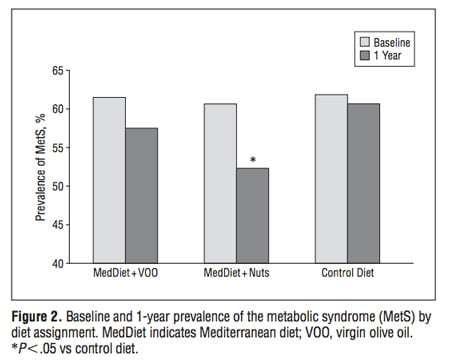 syndrome métabolique et régime alimentaire