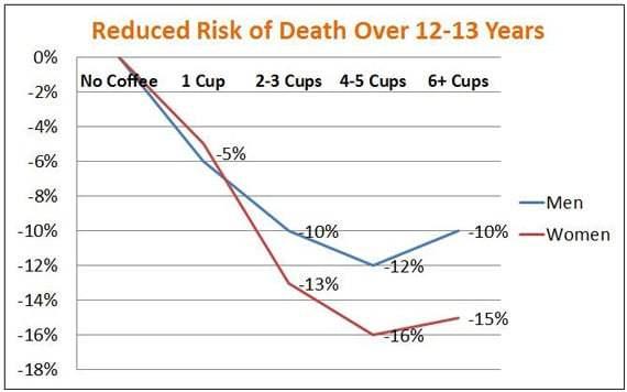 risque de mort et de café