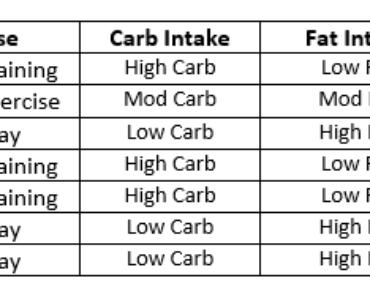Qu'est-ce que Carb Cycling et comment ça marche?