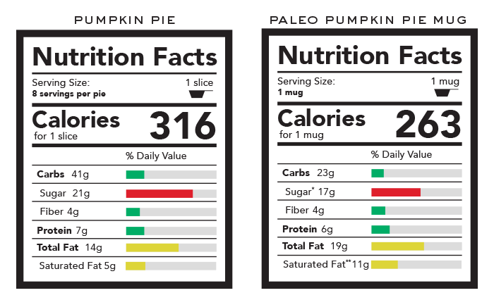 citrouille-pie-vs-paléo-citrouille gâteau