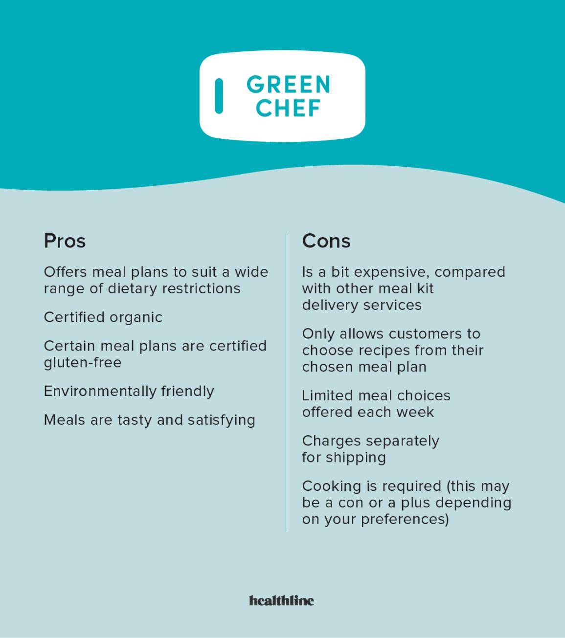 Table pro / con Green Chef