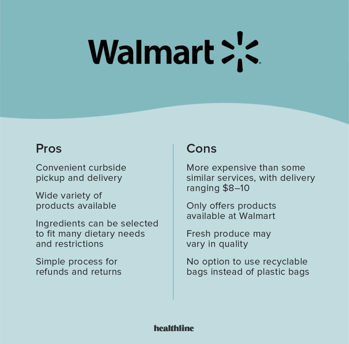 Infographie de l'épicerie Walmart